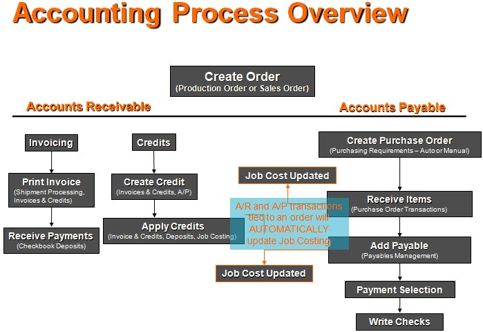 Segmantics Accounting Management